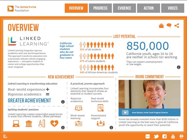 Linked Learning infographic